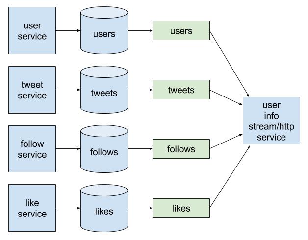 interactive-queries